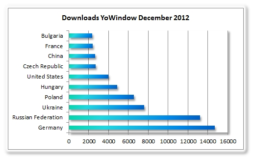 YoWindow - downloads december 2012.jpg